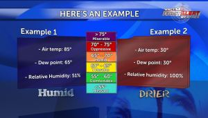 sst dewpoints example