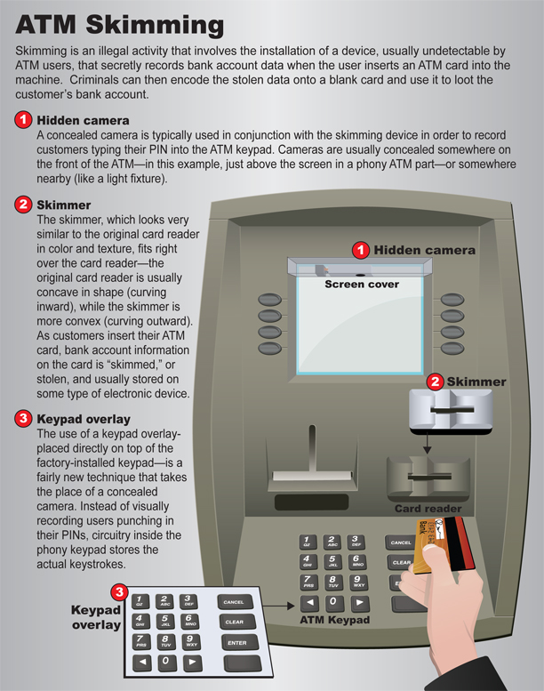 Fraud Alert: Card skimmers discovered at 4 Greenville First Citizens Bank ATM locations