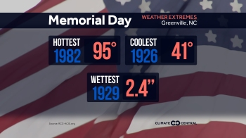 memorial-day-extremes-greenville