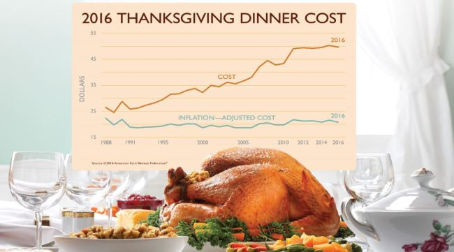 thanksgiving-costs