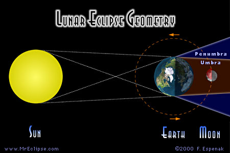 In a lunar eclipse, Earth's shadow falls on the moon. If the moon passes through the dark central shadow of Earth – the umbra – a partial or total lunar eclipse takes place. If the moon only passes through the outer part of the shadow (the penumbra), a subtle penumbral eclipse occurs.