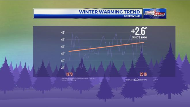 winter-warming-trend
