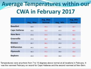 average-feb-temps